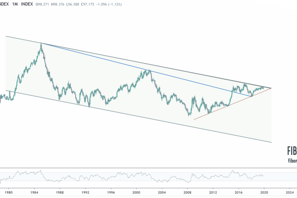 DXY-Long Term