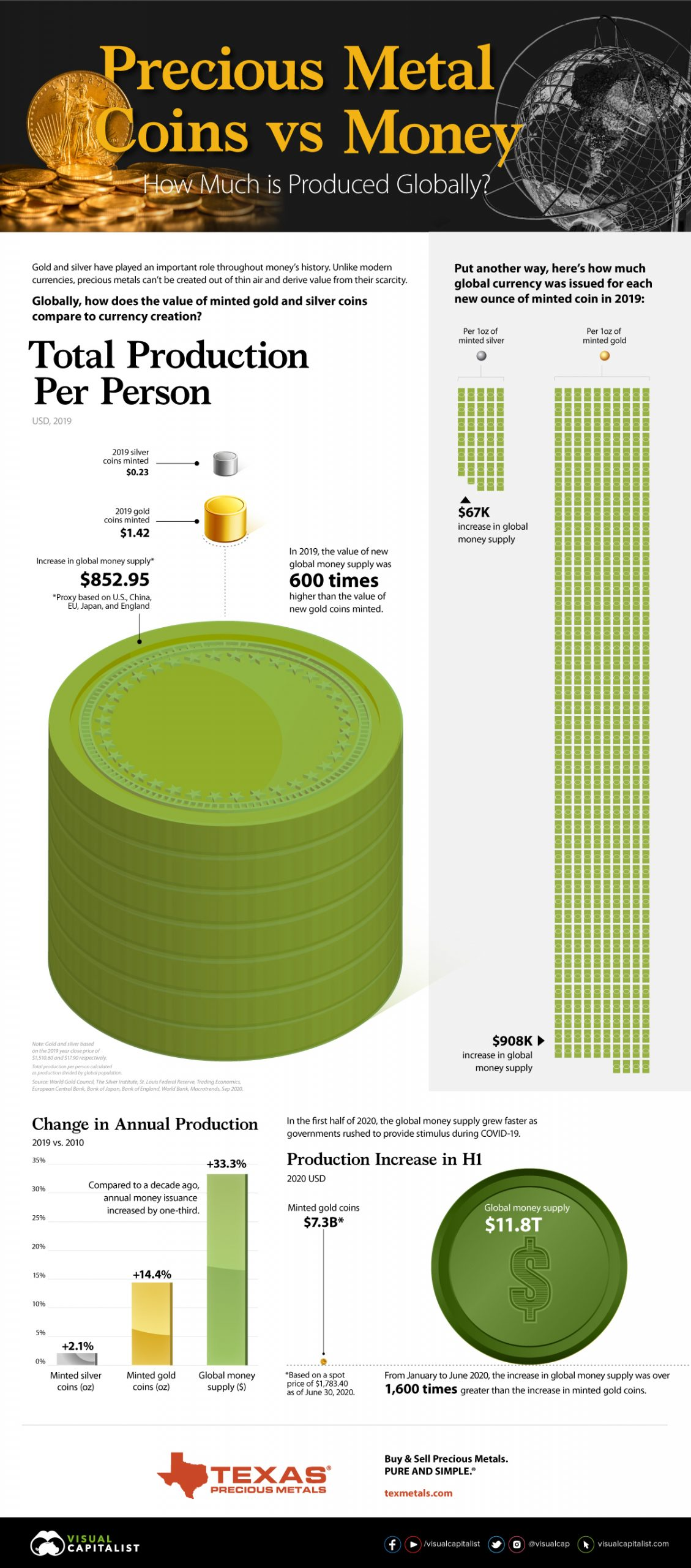 precious metal coins vs money global production header image